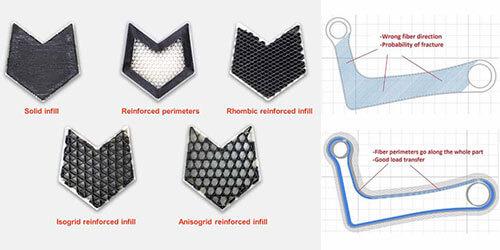 Impression 3D en fibre continue : 6 conseils d'Anisoprint