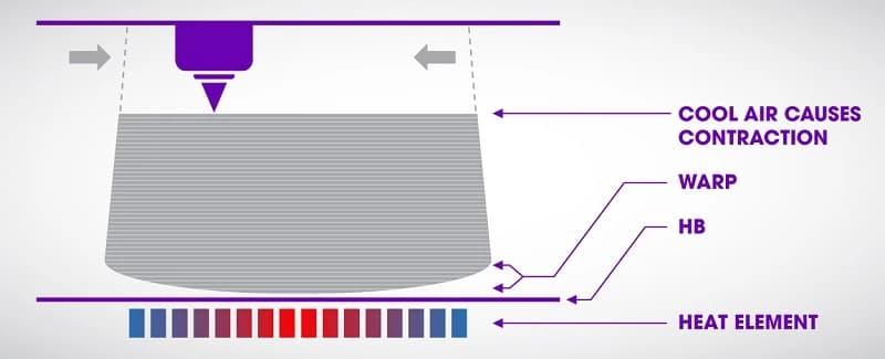 Impression 3D PEEK : comment éviter le warping