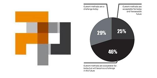 Aperçu du rapport annuel sur la post-impression 3D de PostProcess Technologies