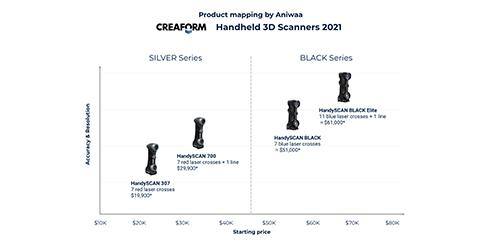 Gamme de scanners 3D portables Creaform : les nouveautés en 2021