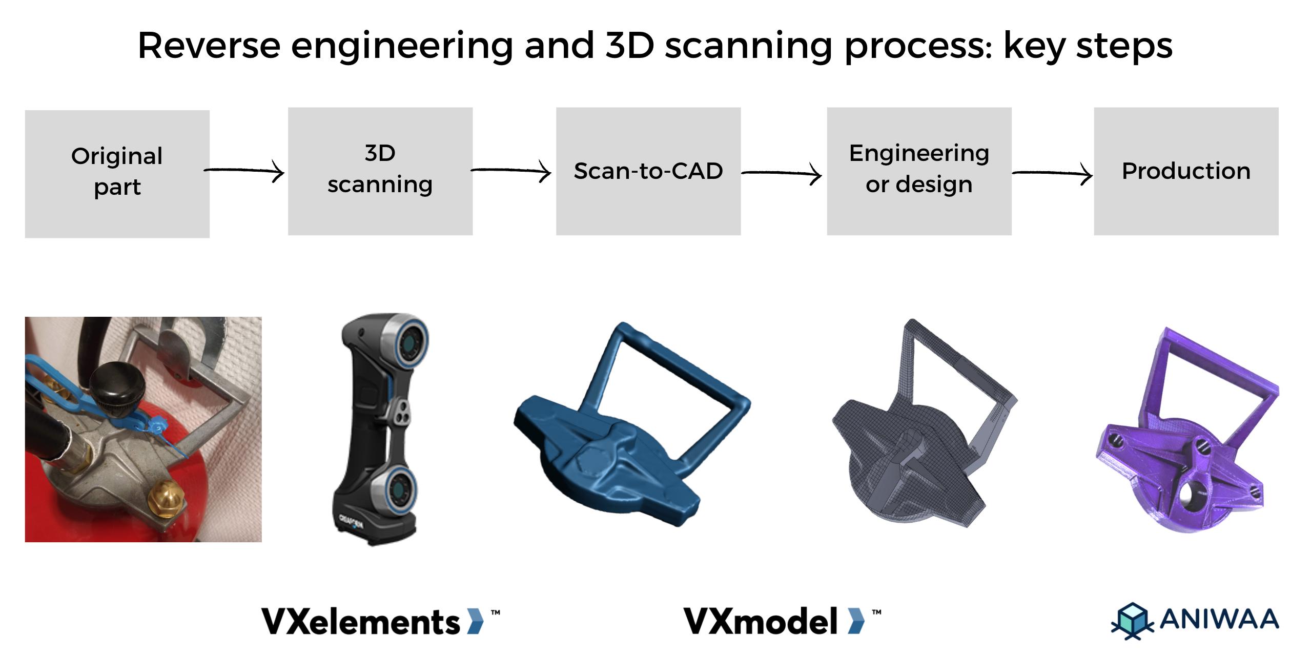 Test et étude de cas de Creaform VXelements : utilisation de la numérisation 3D pour la rétro-ingénierie